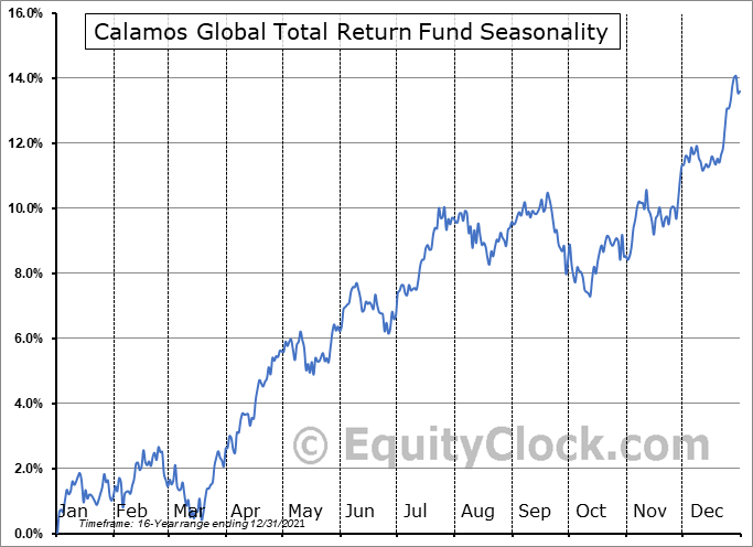 Calamos Global Total Return Fund (NASD:CGO) Seasonal Chart