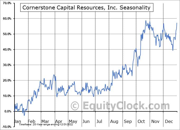 Cornerstone Capital Resources, Inc. (TSXV:CGP.V) Seasonal Chart