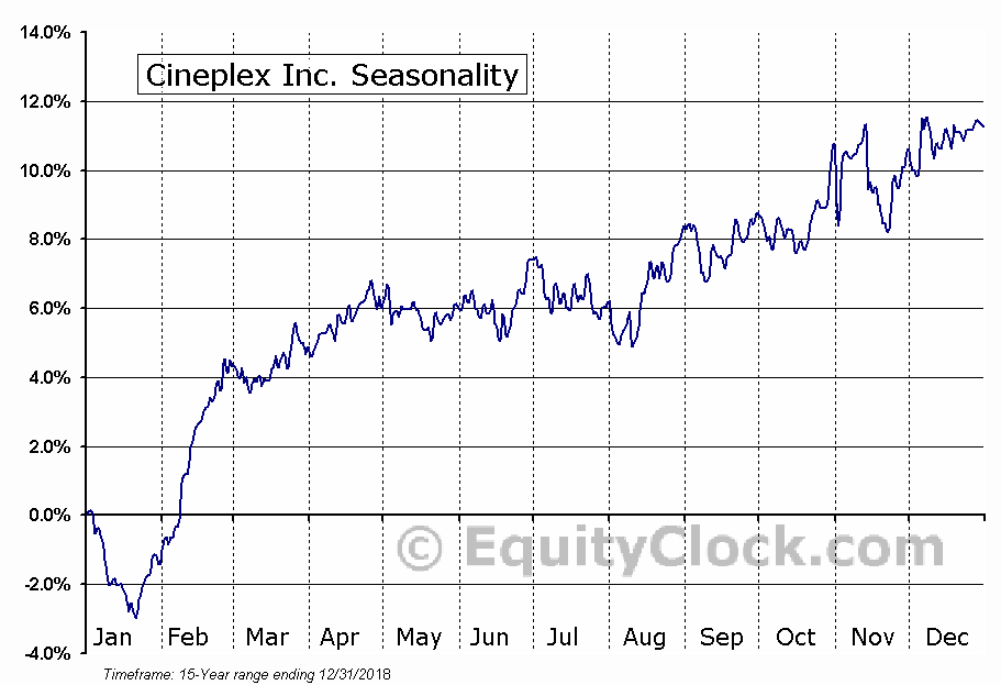 Cineplex (TSE:CGX) Seasonal Chart