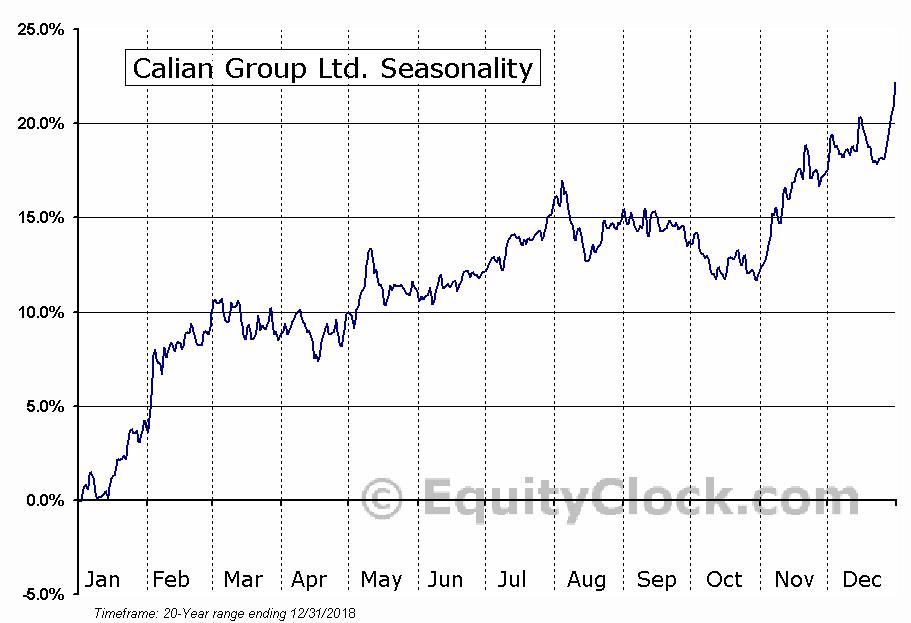 Calian Group Ltd. (TSE:CGY) Seasonal Chart
