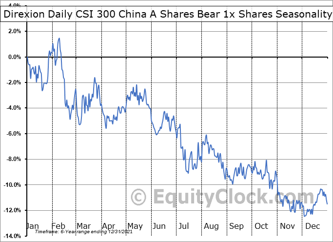 Direxion Daily CSI 300 China A Shares Bear 1x Shares (AMEX:CHAD) Seasonal Chart
