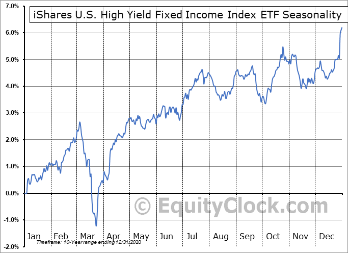 iShares U.S. High Yield Fixed Income Index ETF (CAD-Hedged) (TSE:CHB.TO) Seasonal Chart