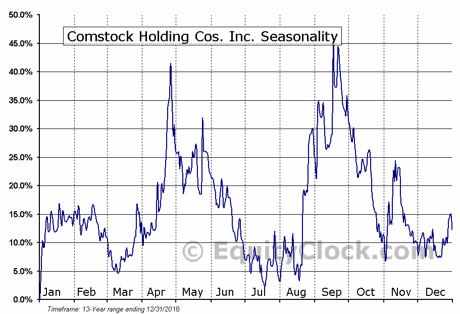 Comstock Holding Cos. Inc. (NASD:CHCI) Seasonal Chart