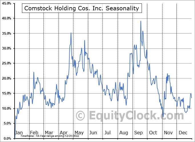Comstock Holding Cos. Inc. (NASD:CHCI) Seasonal Chart