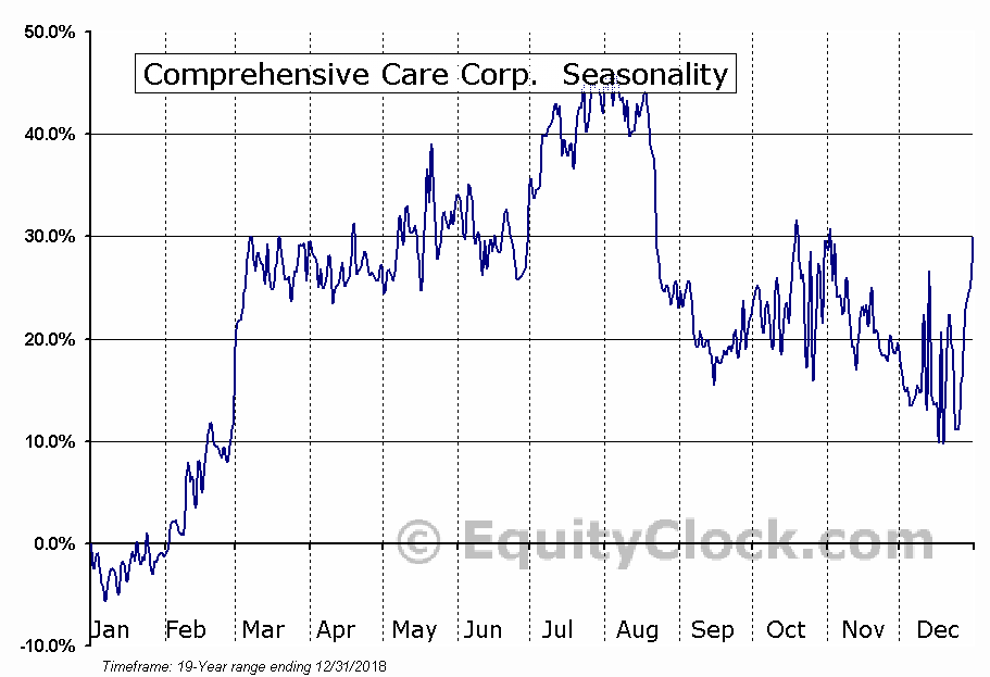 Comprehensive Care Corp. (OTCMKT:CHCR) Seasonal Chart