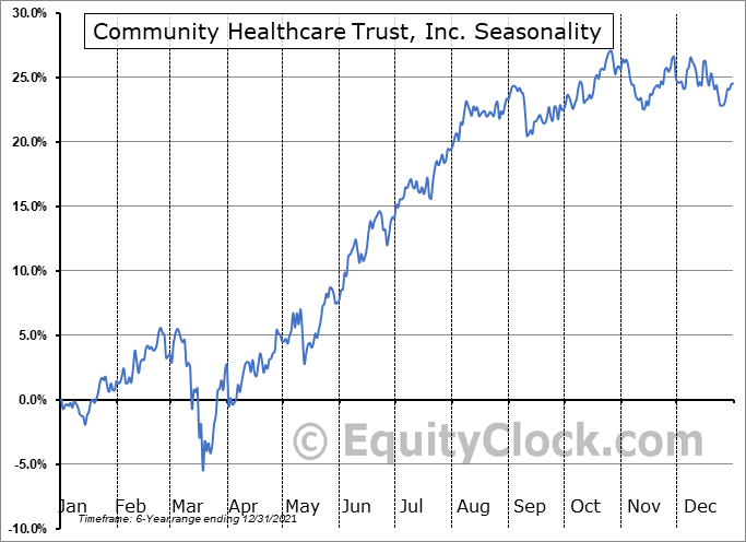 Community Healthcare Trust, Inc. (NYSE:CHCT) Seasonal Chart
