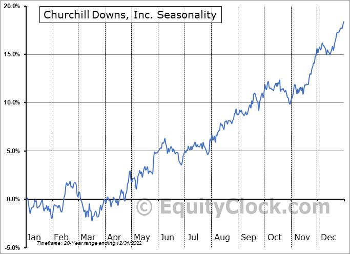Churchill Downs, Inc. (NASD:CHDN) Seasonal Chart