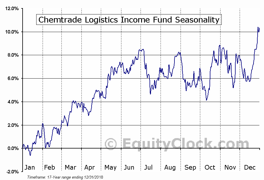 Chemtrade Logistics Income Fund (TSE:CHE.UN) Seasonal Chart