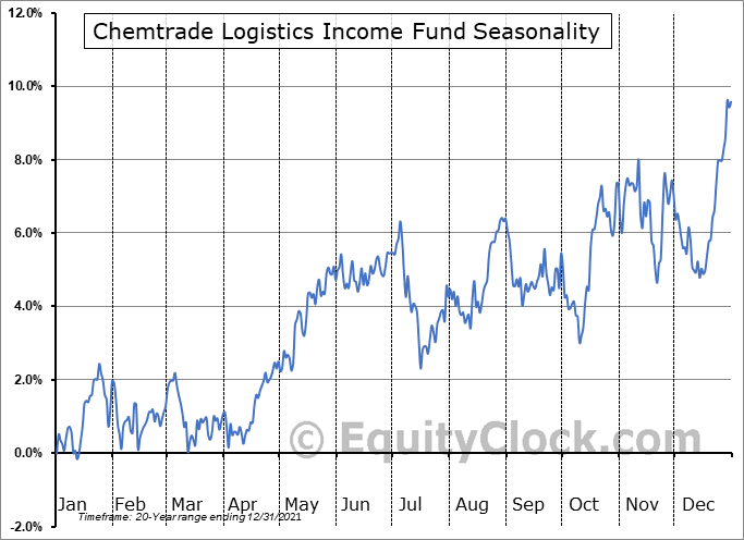 Chemtrade Logistics Income Fund (TSE:CHE/UN.TO) Seasonal Chart