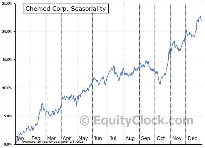 Chemed Corp. (NYSE:CHE) Seasonal Chart