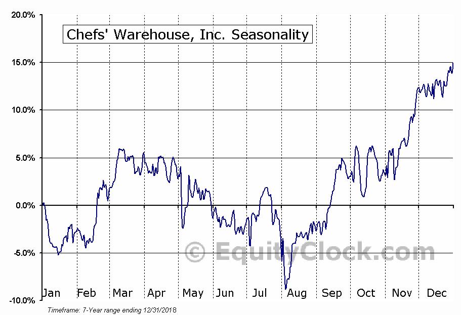 Chefs' Warehouse, Inc. (NASD:CHEF) Seasonal Chart