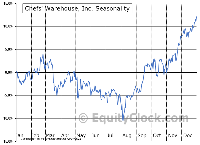 Chefs' Warehouse, Inc. (NASD:CHEF) Seasonal Chart