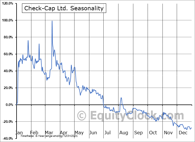 Check-Cap Ltd. (NASD:CHEK) Seasonal Chart