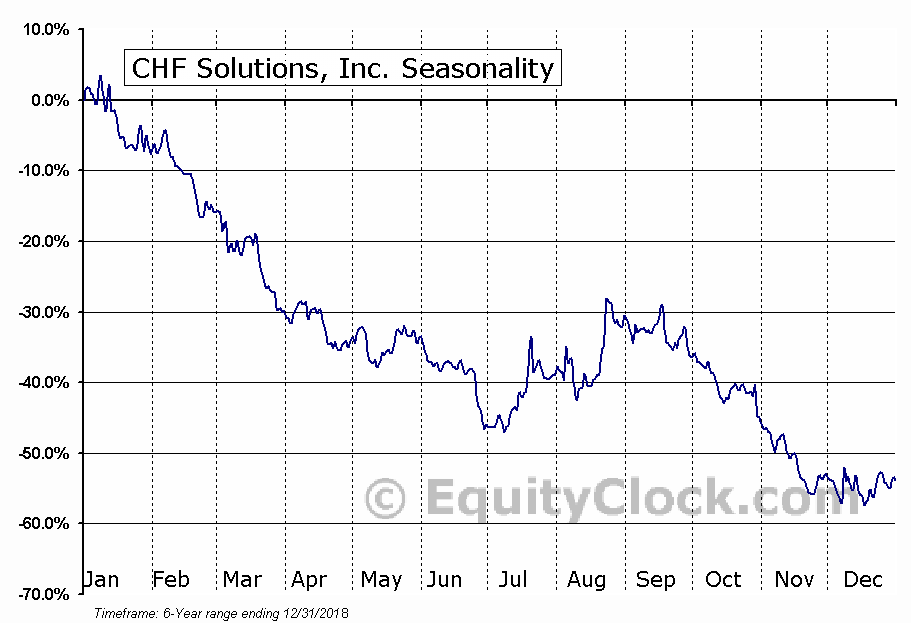 CHF Solutions, Inc. (NASD:CHFS) Seasonal Chart