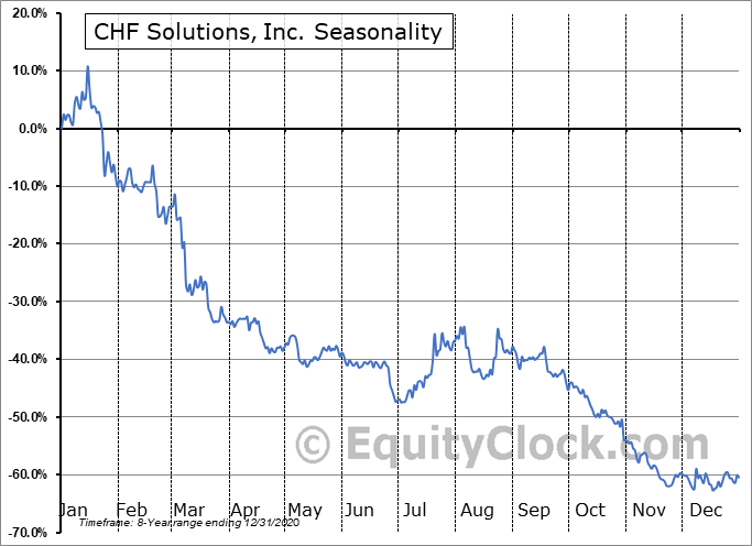 CHF Solutions, Inc. (NASD:CHFS) Seasonal Chart