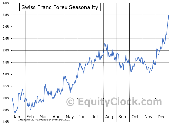Swiss Franc Forex (FX:CHF) Seasonal Chart