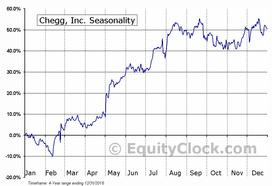 Chegg, Inc. (NYSE:CHGG) Seasonal Chart