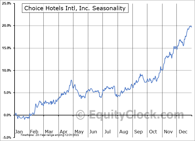 Choice Hotels Intl, Inc. (NYSE:CHH) Seasonal Chart