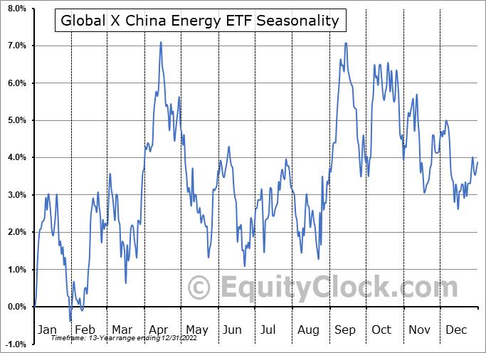 Global X China Energy ETF (NYSE:CHIE) Seasonal Chart