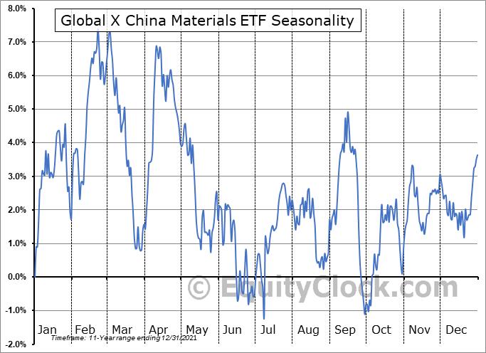 Global X China Materials ETF (NYSE:CHIM) Seasonal Chart