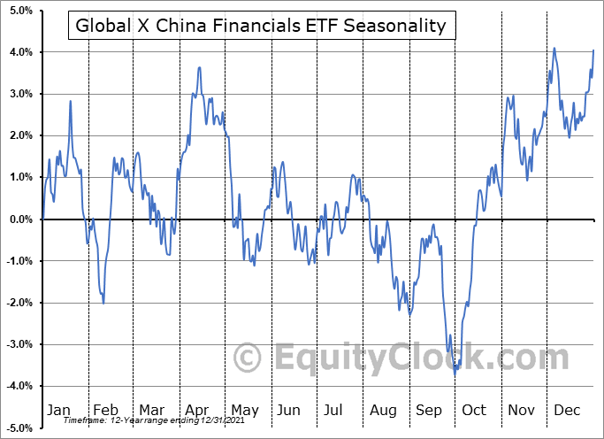 Global X China Financials ETF (NYSE:CHIX) Seasonal Chart