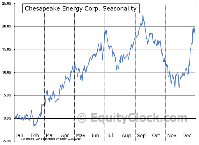 Chesapeake Energy Corp. (NYSE:CHK) Seasonal Chart