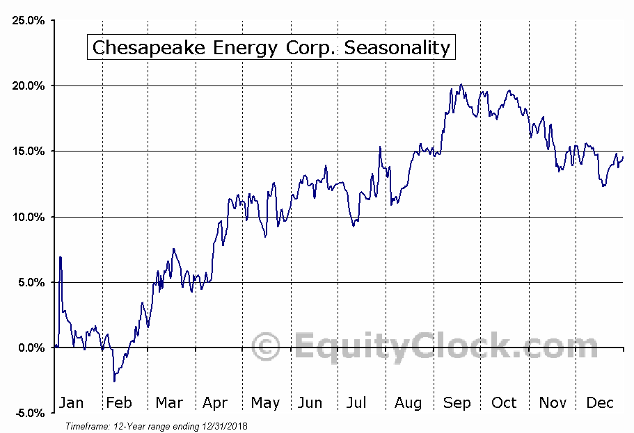 Chesapeake Energy Corp. (OTCMKT:CHKDG) Seasonal Chart
