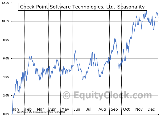 Check Point Software Technologies, Ltd. (NASD:CHKP) Seasonal Chart