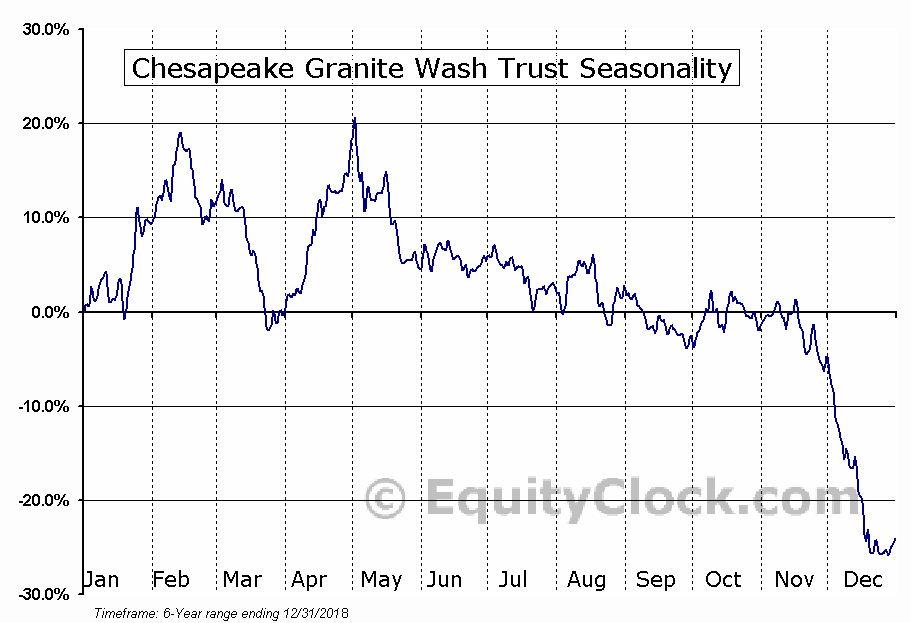 Chesapeake Granite Wash Trust (NYSE:CHKR) Seasonal Chart