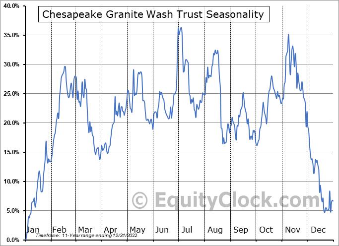 Chesapeake Granite Wash Trust (NYSE:CHKR) Seasonal Chart