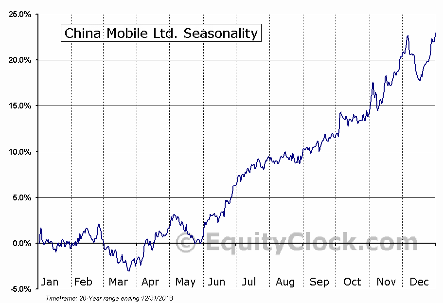 China Mobile Ltd. (ADR) (NYSE:CHL) Seasonal Chart