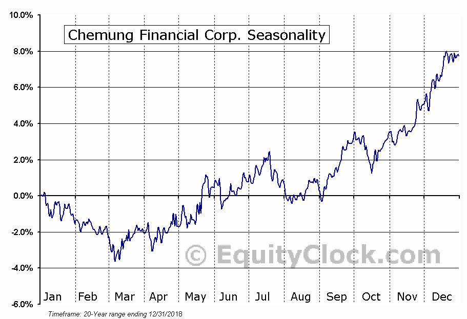 Chemung Financial Corp. (NASD:CHMG) Seasonal Chart