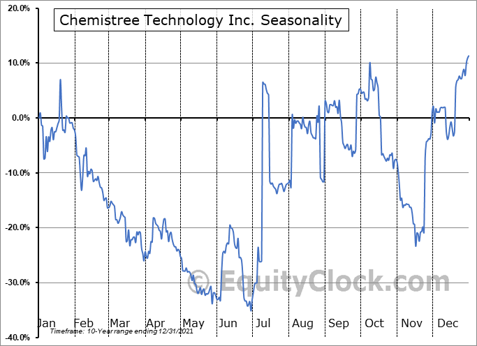 Chemistree Technology Inc. (OTCMKT:CHMJF) Seasonal Chart