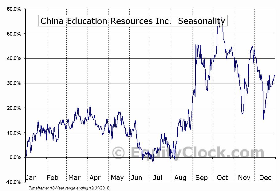 China Education Resources Inc.  (TSXV:CHN.V) Seasonal Chart
