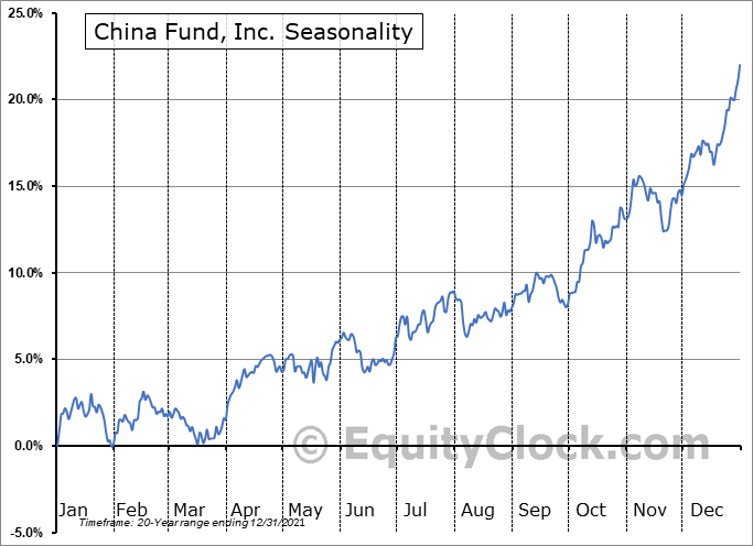 China Fund, Inc. (NYSE:CHN) Seasonal Chart