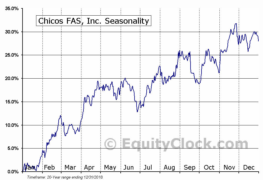 Chicos FAS, Inc. (NYSE:CHS) Seasonal Chart