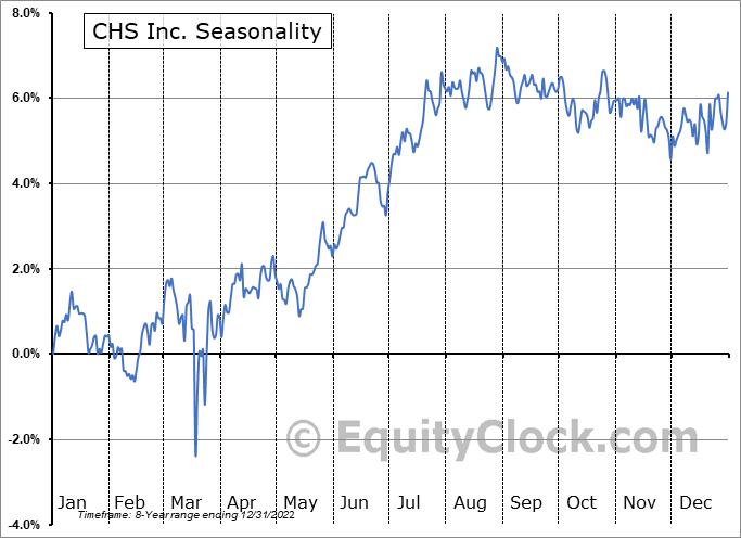 CHS Inc. (NASD:CHSCM) Seasonal Chart