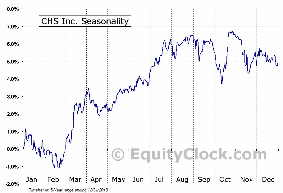 CHS Inc. (NASD:CHSCO) Seasonal Chart