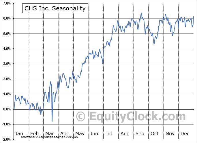 CHS Inc. (NASD:CHSCO) Seasonal Chart
