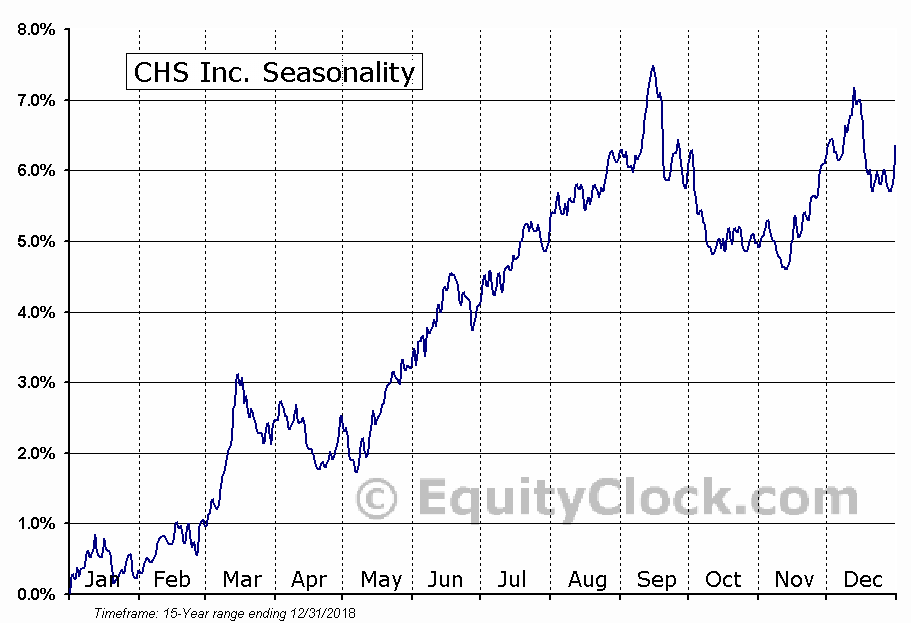 CHS Inc. (NASD:CHSCP) Seasonal Chart