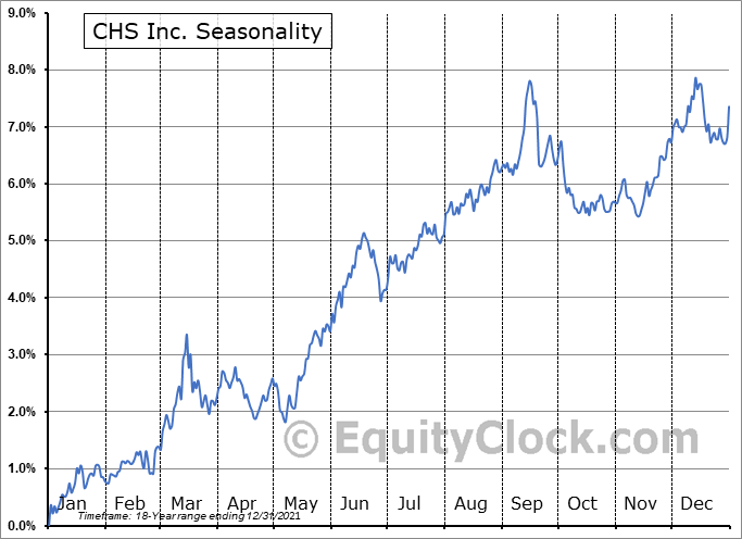 CHS Inc. (NASD:CHSCP) Seasonal Chart