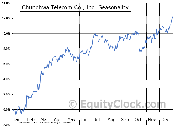 Chunghwa Telecom Co., Ltd. (NYSE:CHT) Seasonal Chart