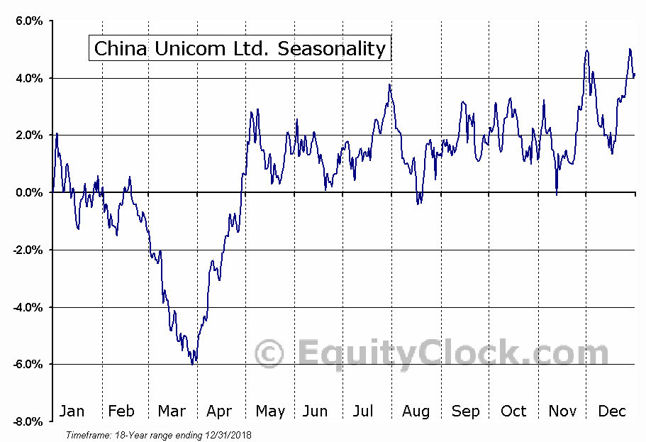 China Unicom Ltd. (NYSE:CHU) Seasonal Chart
