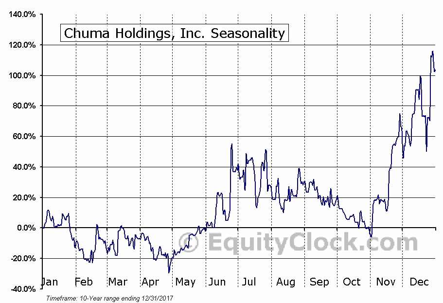 Chuma Holdings, Inc. (OTCMKT:CHUM) Seasonal Chart