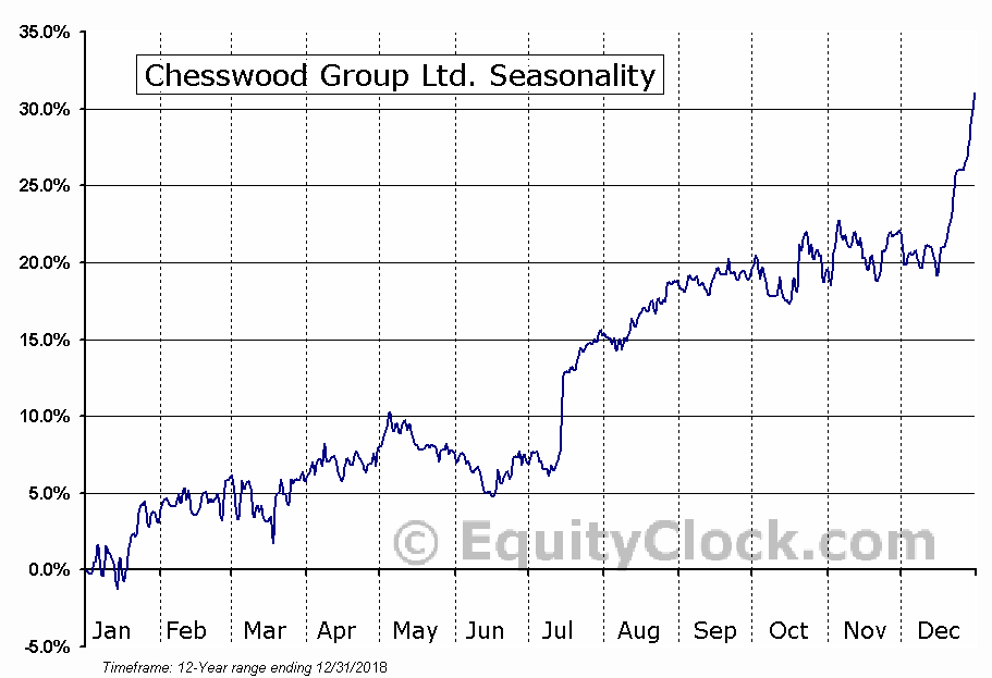 Chesswood Group Ltd. (TSE:CHW) Seasonal Chart