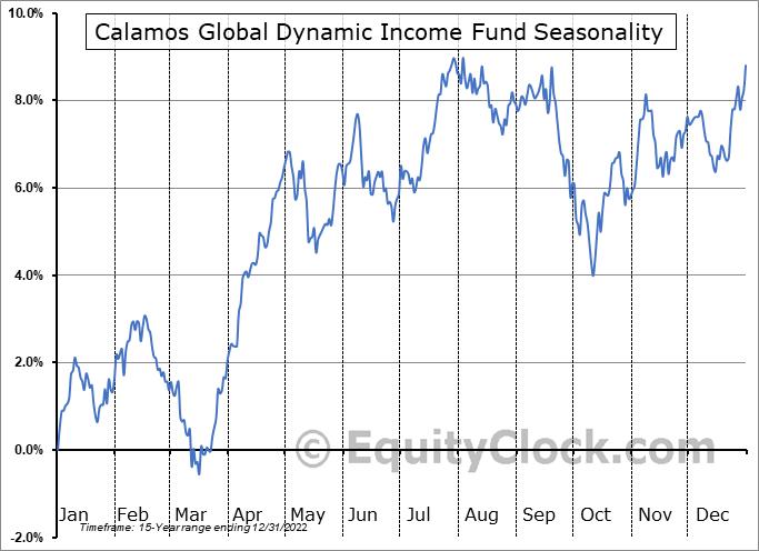 Calamos Global Dynamic Income Fund (NASD:CHW) Seasonal Chart