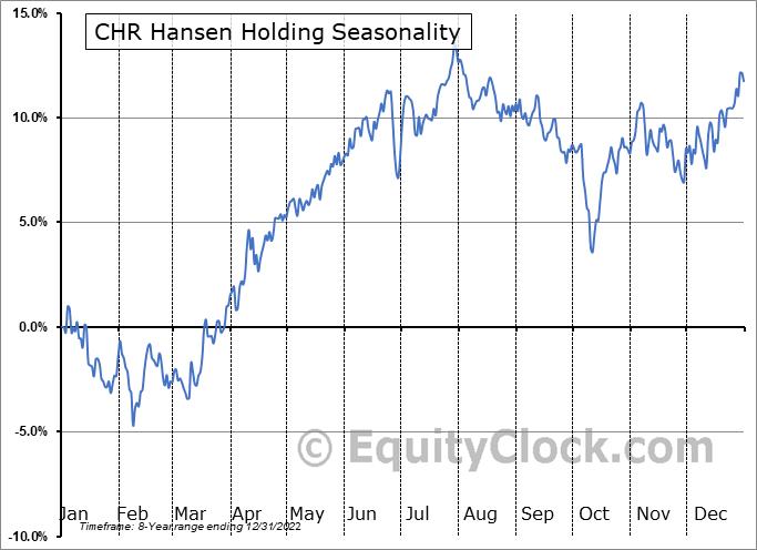 CHR Hansen Holding (OTCMKT:CHYHY) Seasonal Chart