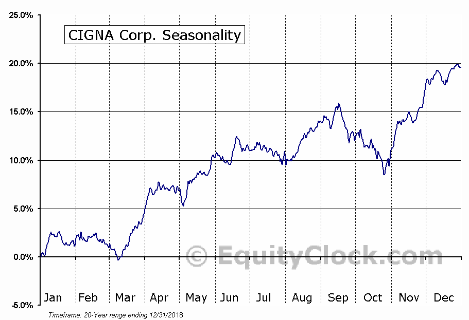 CIGNA Corporation  (NYSE:CI) Seasonal Chart