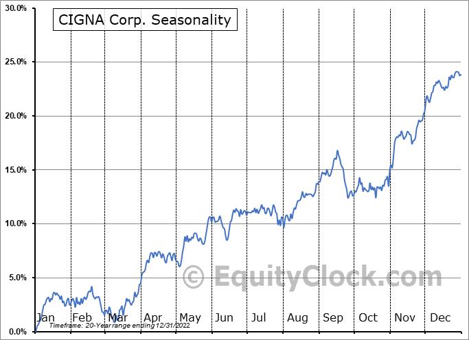 CIGNA Corp. (NYSE:CI) Seasonal Chart