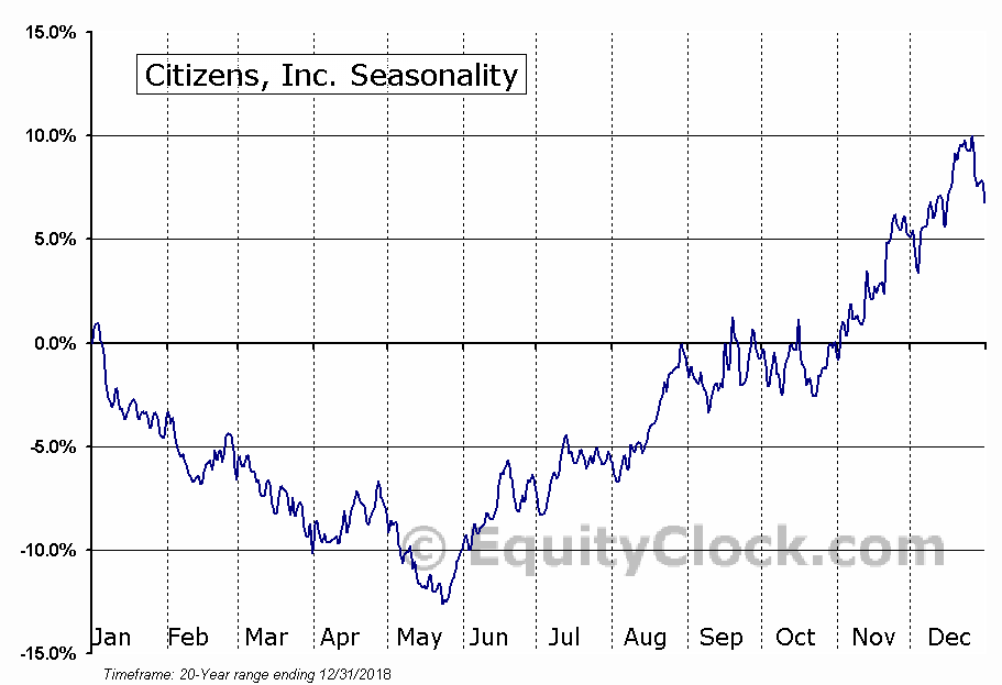 Citizens, Inc. (NYSE:CIA) Seasonal Chart